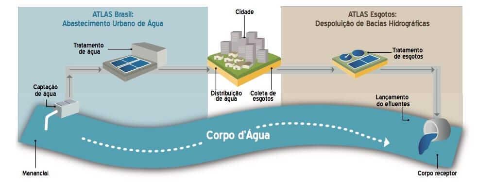 Indicadores do Tratamento do Esgotoe Qualidade da Água no Brasil
