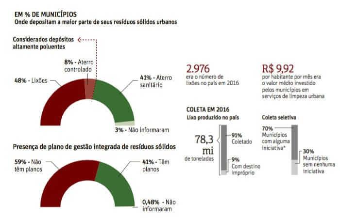 Perspectiva para o gerenciamento de resíduos sólidos no Brasil